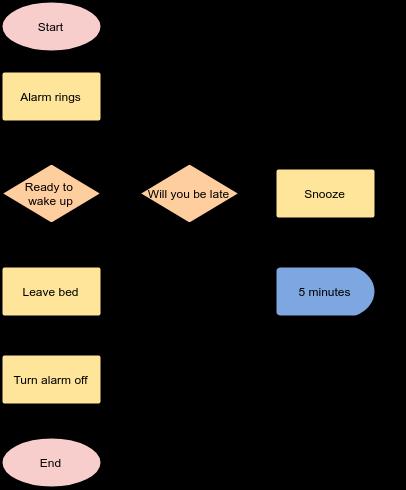Miraculous Alarm Clock Flowchart Example Wiring Cloud Waroletkolfr09Org