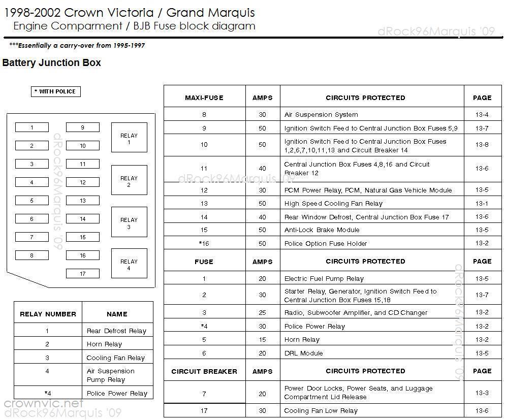 Superb Drock96Marquis Panther Platform Fuse Charts Page Wiring Cloud Intelaidewilluminateatxorg