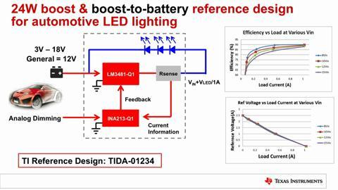 Outstanding Body Electronics And Lighting System Solutions Overview Ti Com Wiring Cloud Gufailluminateatxorg