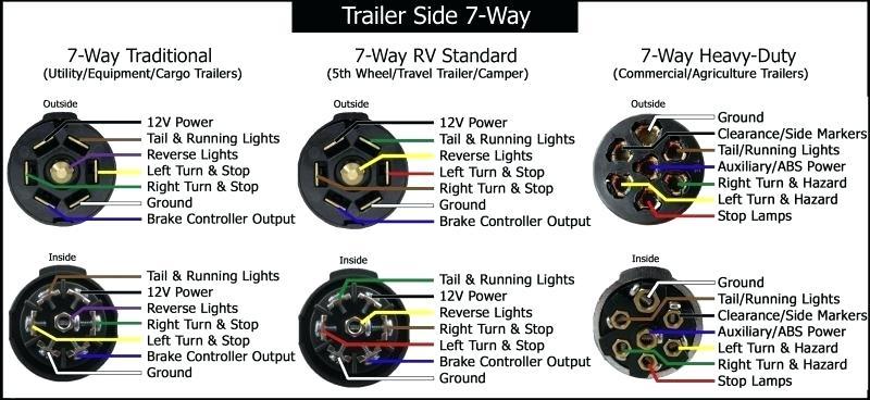 Awesome Ford E Trailer Wiring 7 Way Trailer Diagram 2010 Ford F150 Trailer Wiring Cloud Licukshollocom
