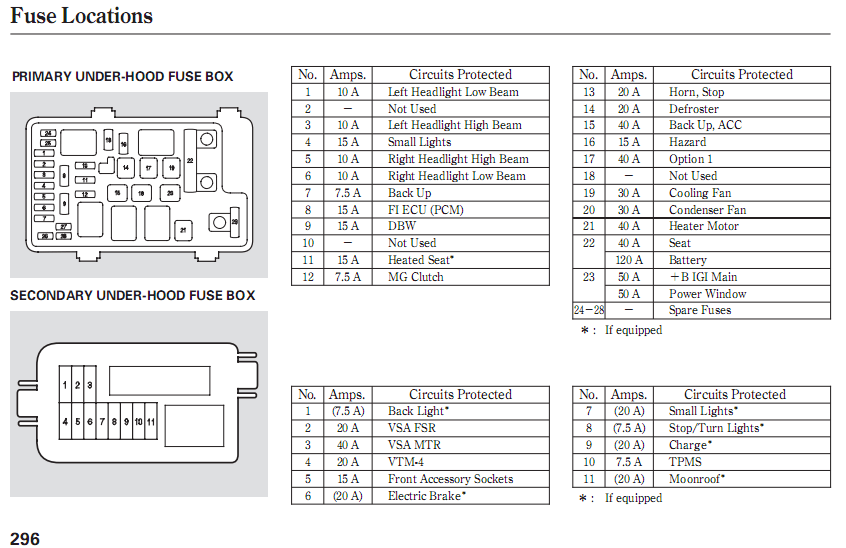 Diagram 2005 Honda Odyssey Relay - Wiring Diagram Filter cup-outlet -  cup-outlet.cosmoristrutturazioni.it | 2005 Honda Fuse Box Location |  | Cos.Mo. S.r.l.