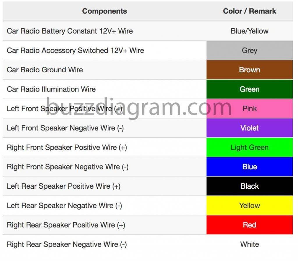 Admirable Toyota Radio Wiring Color Code Wiring Diagram Database Wiring Cloud Xempagosophoxytasticioscodnessplanboapumohammedshrineorg