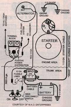 CT_6103] Hot Rod Wiring Diagram For Starter Wiring Diagram