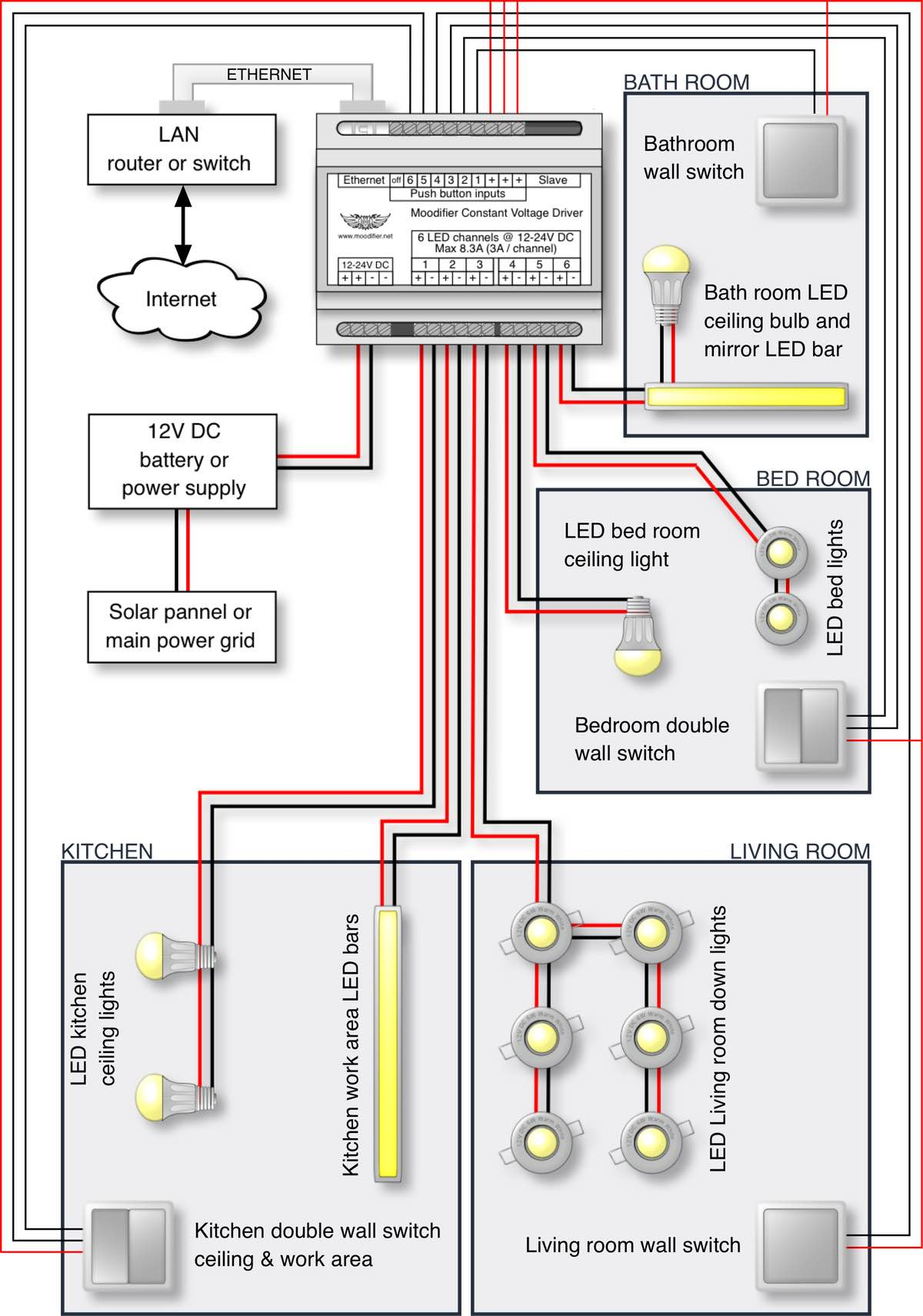 Sensational Light Bar Wiring Diagram 24V Wiring Diagram Tutorial Wiring Cloud Hemtshollocom