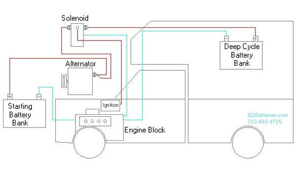 Terrific Rv Batteries Wiring Diagram On Wiring Diagram Data Wiring Cloud Genionhyedimohammedshrineorg