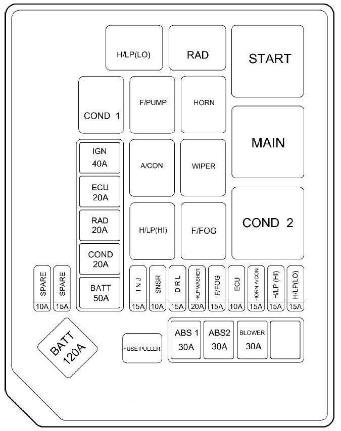 Astounding Hyundai Elantra 2006 Fuse Box Diagram Auto Genius Wiring Cloud Licukosporaidewilluminateatxorg