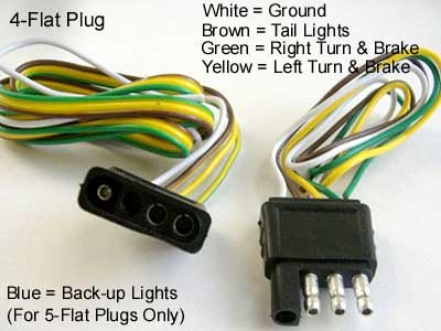 Magnificent Tips For Installing 4 Pin Trailer Wiring Axleaddict Wiring Cloud Biosomenaidewilluminateatxorg