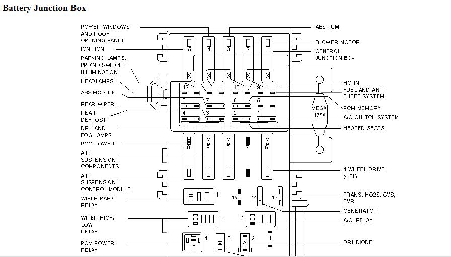 Miraculous 2000 Ford Explorer Fuse Box Guide Online Wiring Diagram Wiring Cloud Monangrecoveryedborg