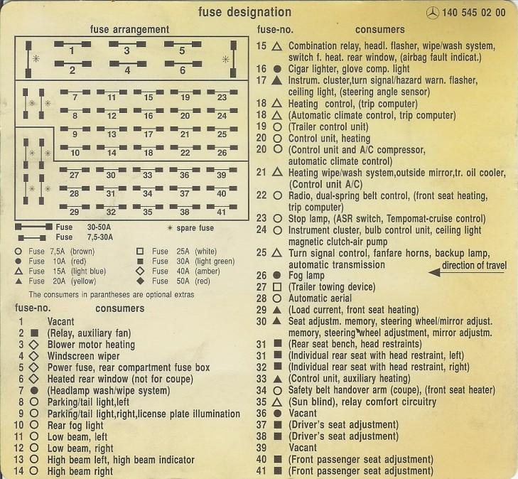 1996 mercedes s420 fuse box diagram w140 fuse box auto wiring diagrams  w140 fuse box auto wiring diagrams