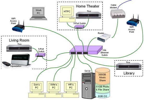 Miraculous Computer Network Wiring Diagrams Wiring Diagram Data Schema Wiring Cloud Monangrecoveryedborg