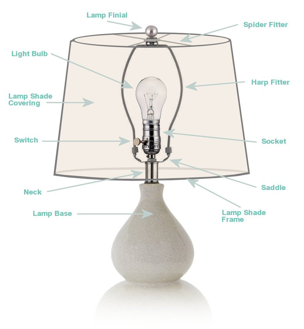 Excellent Lamp Shades The Ultimate Buyers Guide Lampsusa Wiring Cloud Uslyletkolfr09Org