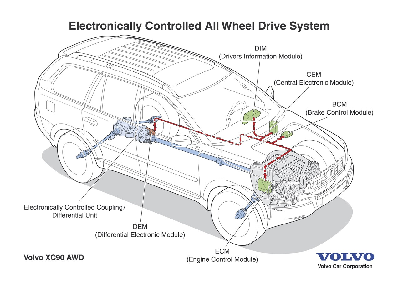 [DIAGRAM_38IS]  EH_4265] Volvo Xc90 2 5T Engine Diagram | 04 Volvo Xc90 Engine Diagram |  | Push Emba Mohammedshrine Librar Wiring 101