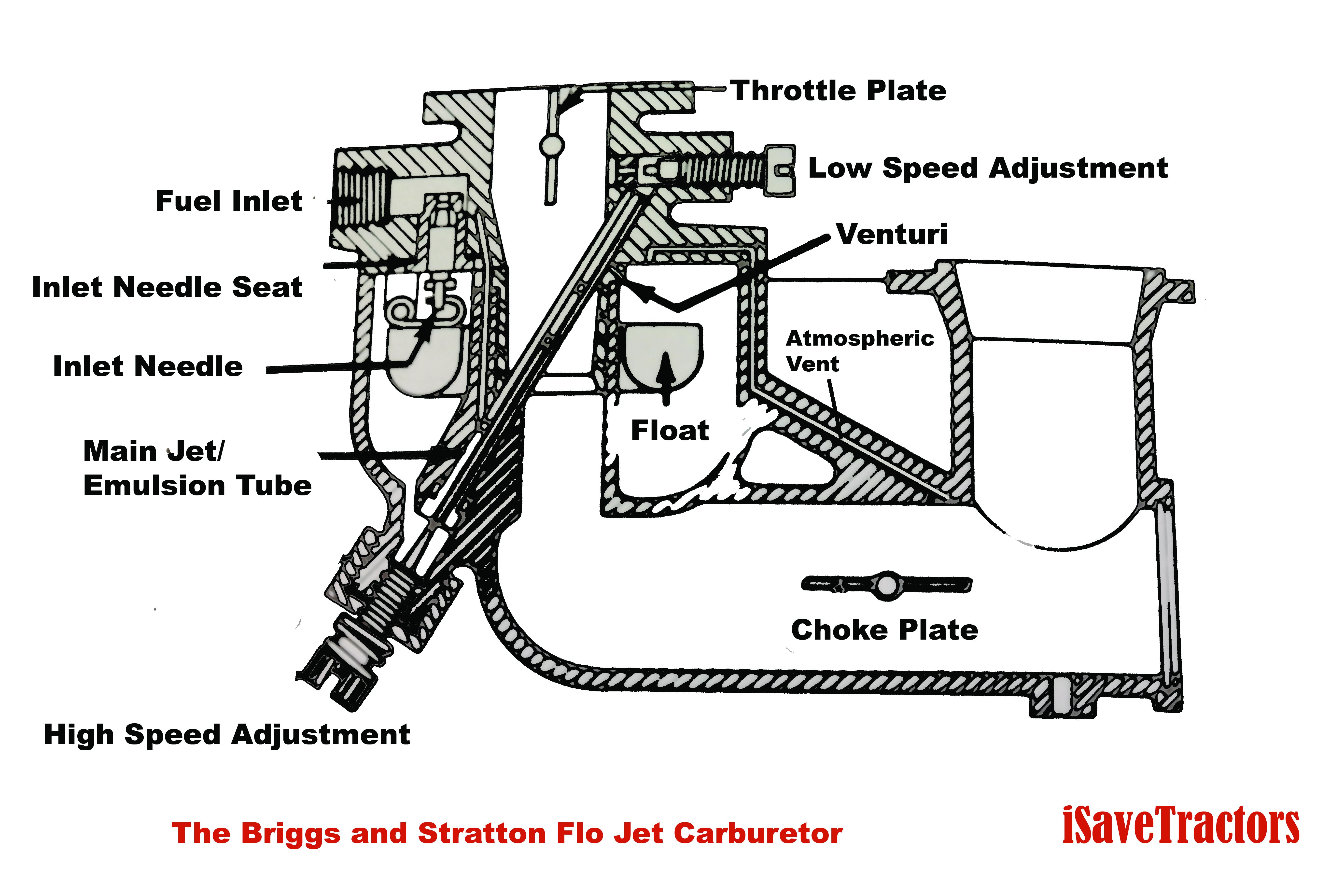 Amazing The Briggs And Stratton Flo Jet Carburetor Isavetractors Wiring Cloud Loplapiotaidewilluminateatxorg