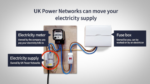 Superb Move An Electricity Supply Uk Power Networks Wiring Cloud Domeilariaidewilluminateatxorg