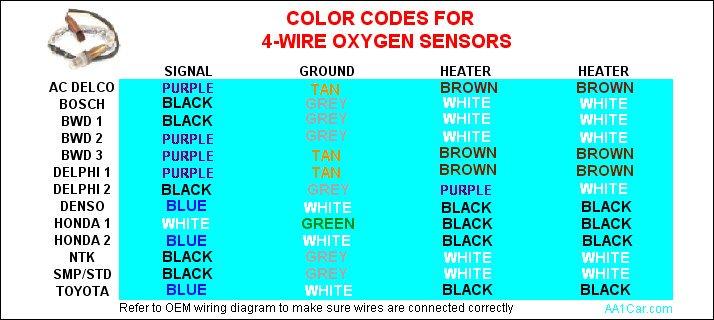 La 4978 O2 Sensor Wiring Color Codes Besides 4 Wire O2 Sensor Wiring Diagram Free Diagram