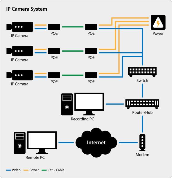 td_1343] ip camera wiring diagram furthermore cctv camera system ... ip camera wiring diagram  lectr vira mohammedshrine librar wiring 101