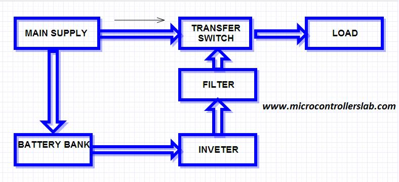 Amazing Ups Uninterruptible Power Supply Circuit Diagram Wiring Cloud Waroletkolfr09Org