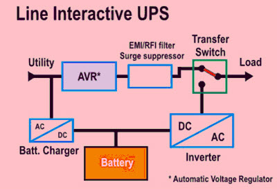 Awesome Types Of Uninterruptible Power Supply Devices With Working Wiring Cloud Ostrrenstrafr09Org