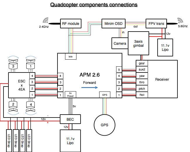 [DIAGRAM_5FD]  VE_9215] Wiring Diagram Radio Apm 2 8 Wiring Diagram Car Stereo Wiring  Harness Download Diagram | Apm Wiring Diagram |  | Aryon Hapolo Mohammedshrine Librar Wiring 101