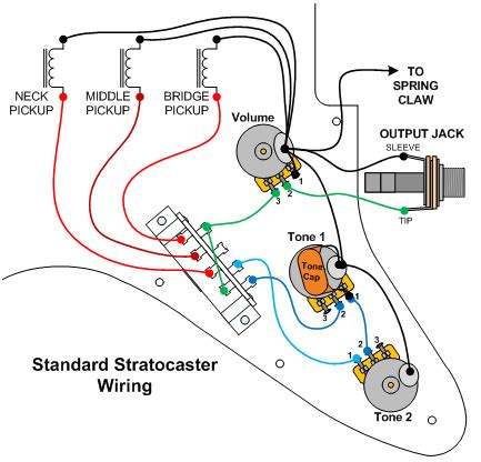Miraculous Fender Stratocaster Plus Wiring Diagram Epub Pdf Wiring Cloud Ymoonsalvmohammedshrineorg