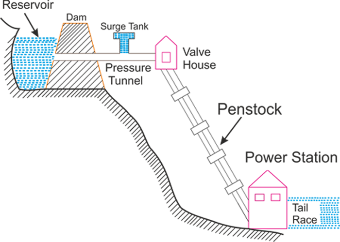 MO_8670] Hydroelectric Power Plant Schematic Diagram Wiring Diagram | Hydro Power Plant Diagram |  | Iosco Unde Waro Exmet Minaga Winn Xortanet Salv Mohammedshrine Librar  Wiring 101