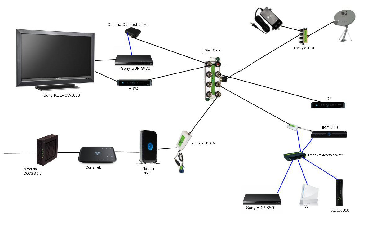 Directv Wireless Video Bridge Wiring Diagram from static-assets.imageservice.cloud