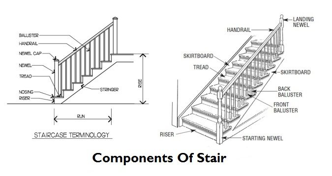 Prime Diagram Of Stairs Parts Wiring Diagram M6 Wiring Cloud Hemtegremohammedshrineorg