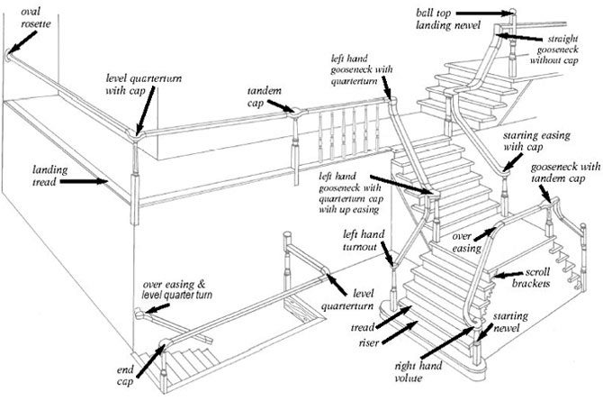 Brilliant Stair Parts Diagram Terminology Stairsupplies Wiring Cloud Hemtegremohammedshrineorg
