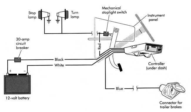 Wiring Diagram For Trailer Plug With Electric Brakes from static-assets.imageservice.cloud