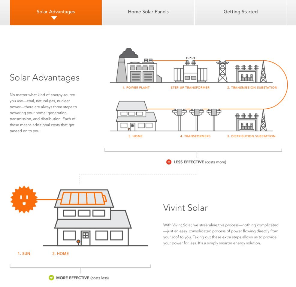 [DIAGRAM_5NL]  DY_5625] Vivint Solar Wiring Diagram Free Diagram | Vivant Solar Wiring Diagram |  | Itis Stre Over Marki Xolia Mohammedshrine Librar Wiring 101