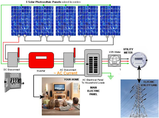 photovoltaic systems wiring diagram bv 8659  wiring diagram also solar panel wiring diagram on single  wiring diagram also solar panel wiring