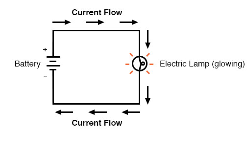 Stupendous Ohms Law How Voltage Current And Resistance Relate Ohms Law Wiring Cloud Xortanetembamohammedshrineorg