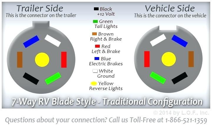 Amazing Trailer Plug Wiring Diagram Together With 7 Blade Trailer Plug Wiring Cloud Hemtegremohammedshrineorg