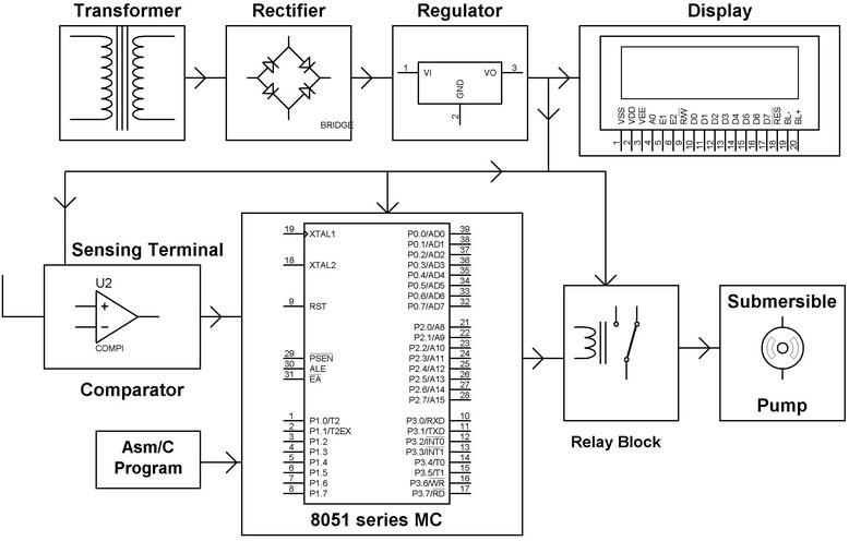 BH_3158] Understanding The Operation Of A Soil Moisture Measurement CircuitUmize Benkeme Mohammedshrine Librar Wiring 101