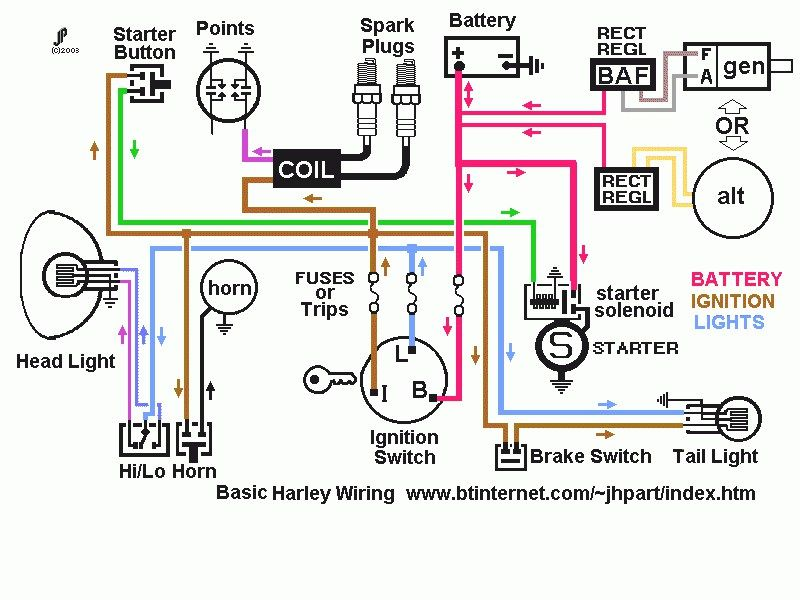 Enjoyable Transmission Wiring Diagram 2005 Harley Sportster Fuse Box Diagram Wiring Cloud Hemtshollocom