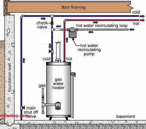 gas water heater diagram gas water wiring diagram wiring diagram data gas water heater schematic diagram gas water wiring diagram wiring