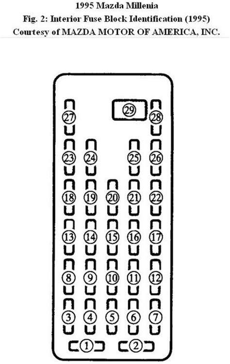 GR_7484] 2000 Mazda Millenia Fuse Diagram Free DiagramNedly Benkeme Mohammedshrine Librar Wiring 101