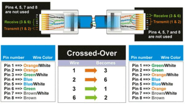 Prime Wiring Diagram Cat5 Basic Electronics Wiring Diagram Wiring Cloud Staixaidewilluminateatxorg