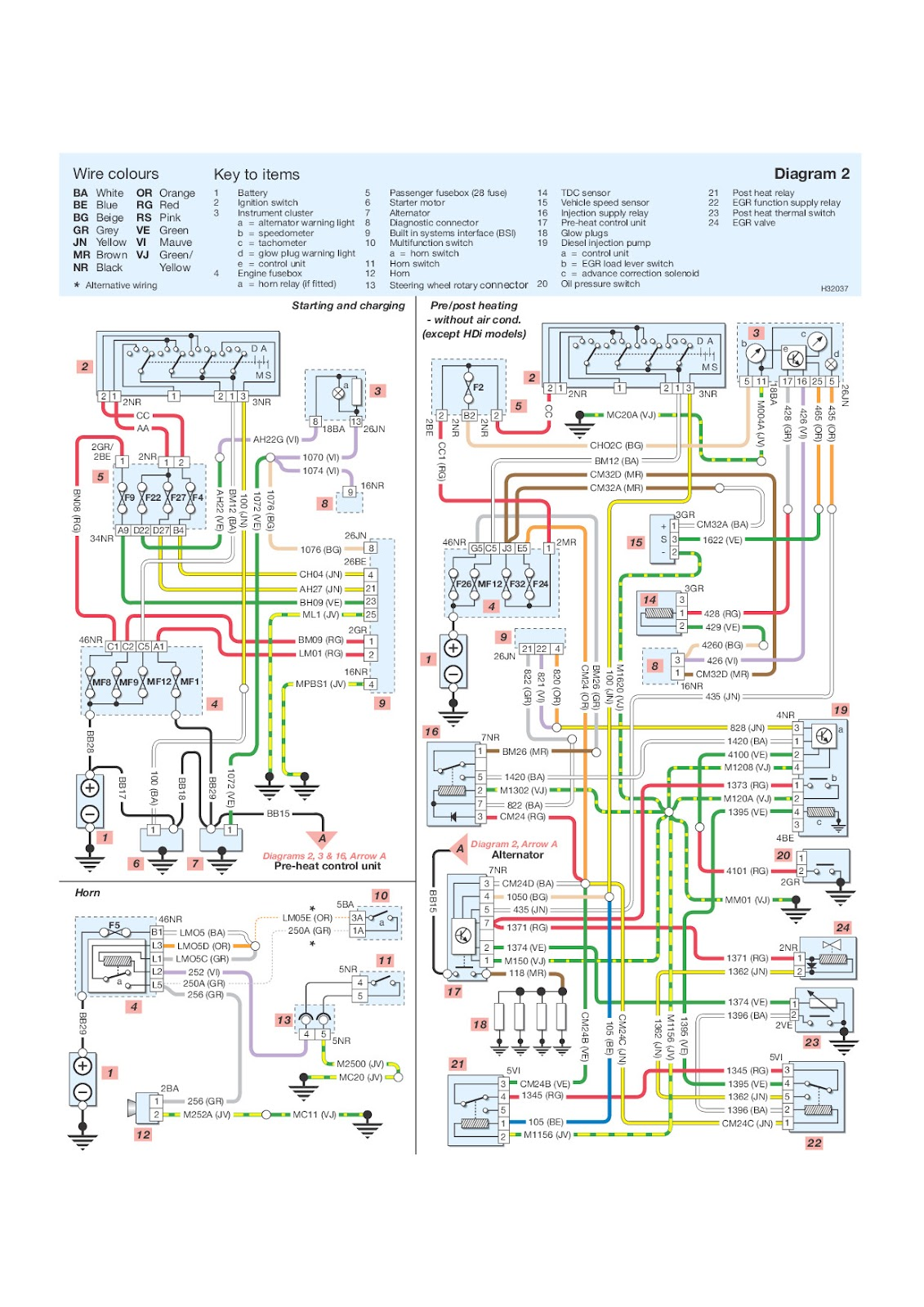 Admirable Peugeot Wiring Diagrams Wiring Diagram Wiring Cloud Ostrrenstrafr09Org