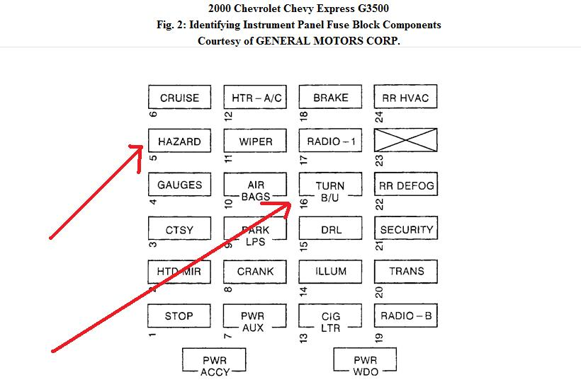 Tremendous Where Is The Fuse Located On A 2000 Chevy Express Wiring Cloud Biosomenaidewilluminateatxorg
