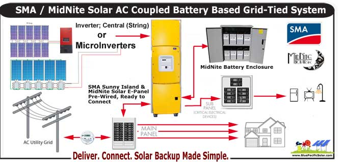 Super Utility Solar Wiring Diagram Wiring Diagram Tutorial Wiring Cloud Picalendutblikvittorg