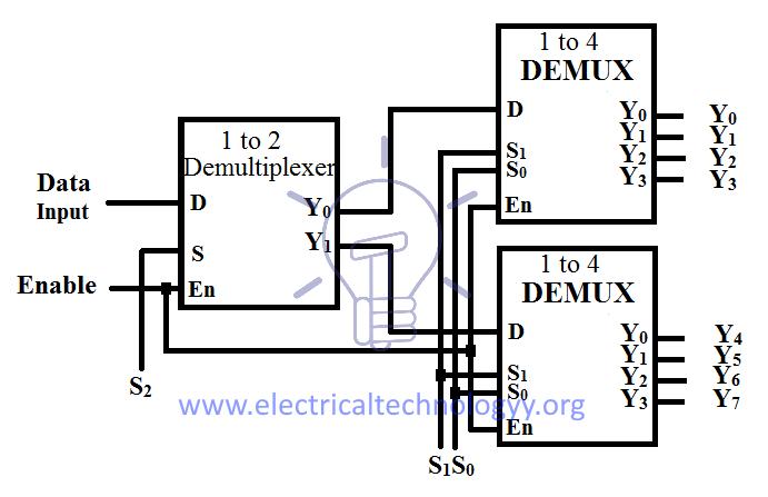 Remarkable Logic Diagram Of 1 To 8 Demultiplexer New Model Wiring Diagram Wiring Cloud Itislusmarecoveryedborg