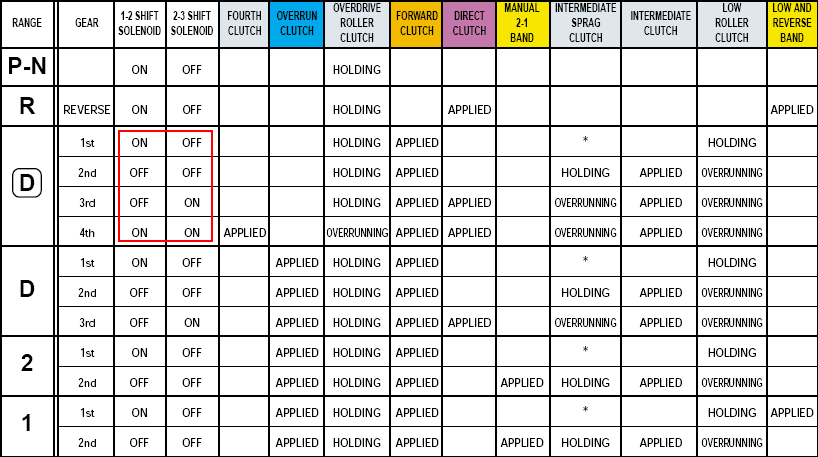 Tcc Manual Wiring Diagram 4l80e
