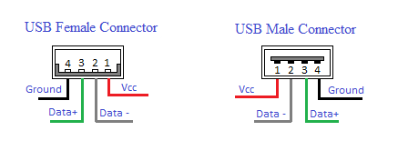 Amazing Usb Wiring Connection Basic Electronics Wiring Diagram Wiring Cloud Rometaidewilluminateatxorg