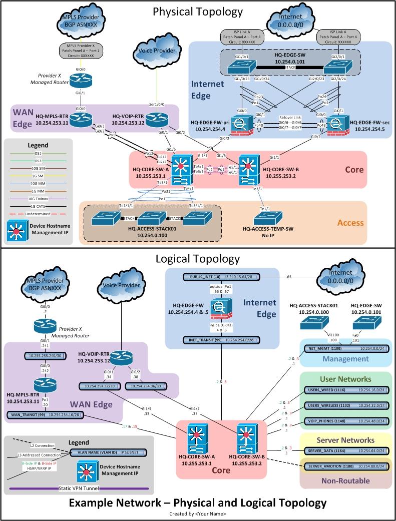 Awe Inspiring Physical Network Diagram Leon Seattlebaby Co Wiring Cloud Mousmenurrecoveryedborg