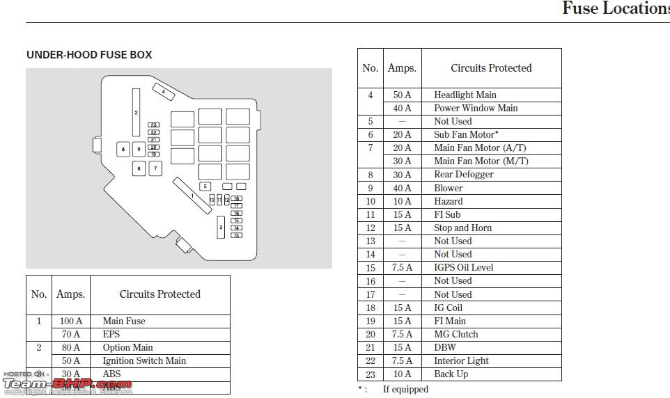 94 honda civic fuse panel diagram fe 7420  honda civic under panel download diagram  honda civic under panel download diagram