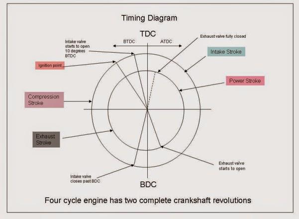 [GJFJ_338]  EB_2307] Cycle Pv Diagram Likewise 4 Stroke Timing Diagram In Addition 2  Stroke | Four Stroke Engine Diagram |  | Aesth Inrebe Mohammedshrine Librar Wiring 101
