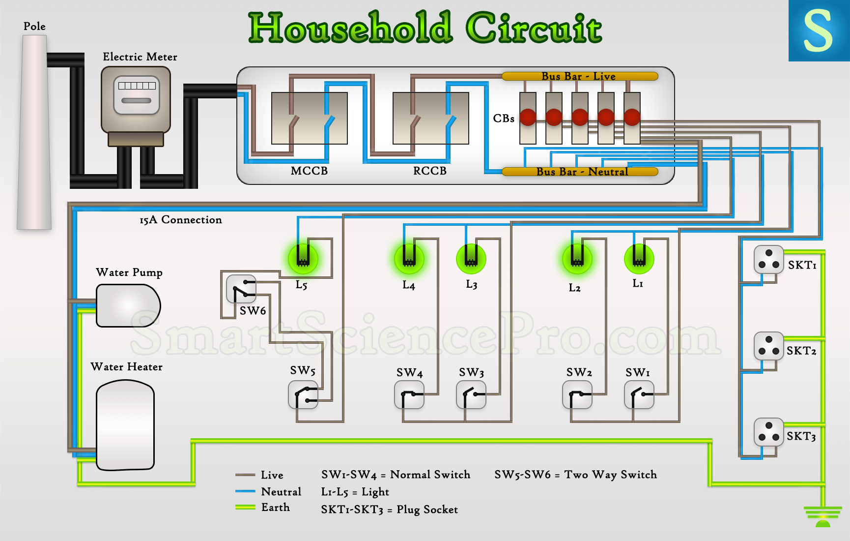 Fantastic A Typical House Electrical Wiring In Wiring Diagram Wiring Cloud Eachirenstrafr09Org