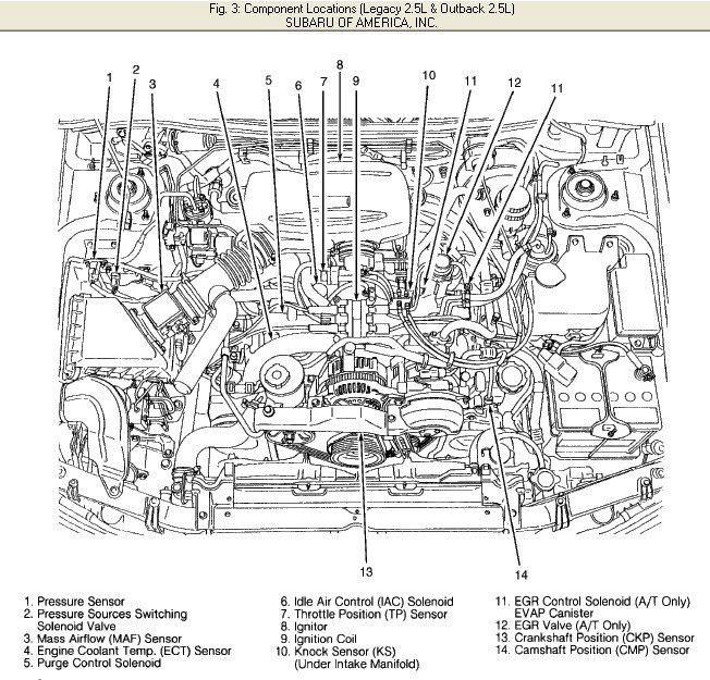 2000 Subaru Outback Engine Diagram Wiring Diagram Wet Reguler Wet Reguler Consorziofiuggiturismo It