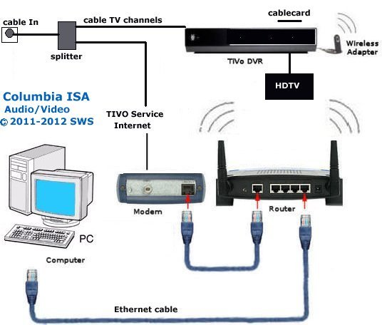Peachy At Amp T U Verse Wiring Diagram Att Voip Network Diagram Att U Wiring Cloud Licukshollocom
